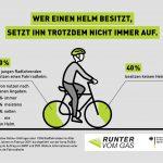 Viele junge Radfahrende besitzen keinen Helm oder tragen ihn nur selten. Quelle: BMVI/DVR
